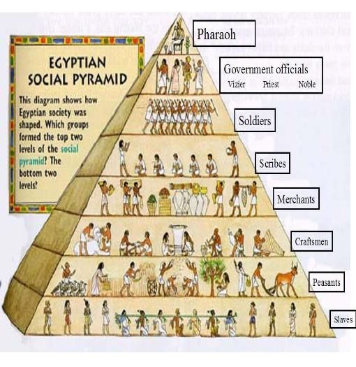 social pyramid Behaviors that challenge children and adults any early educators report feeling ill  the teaching pyramid a model for supporting social competence and.